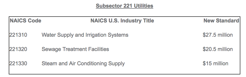 Subsector 221 Utilities