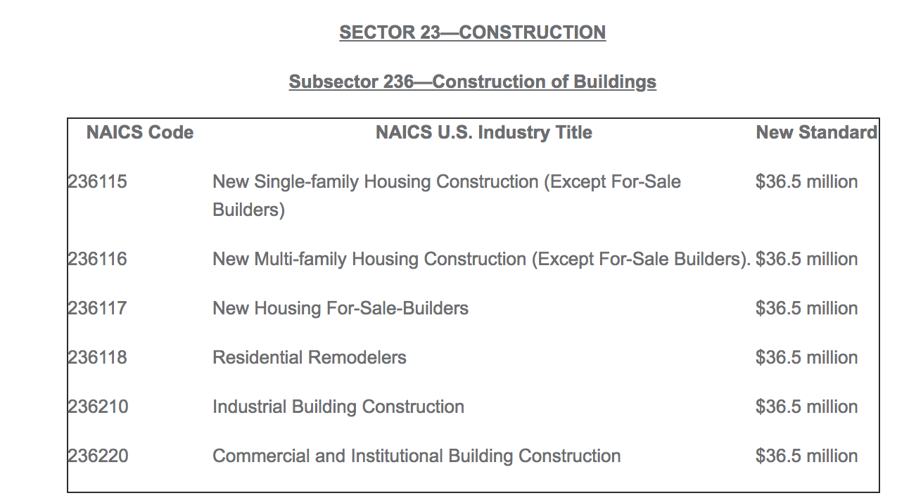 Subsector 236—Construction of Buildings