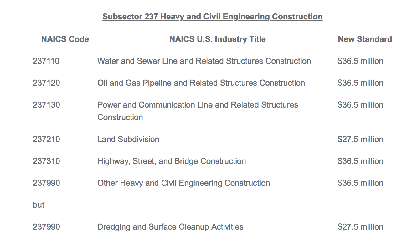 Subsector 237 Heavy and Civil Engineering Construction